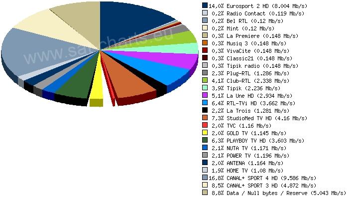 Analysis of mux 10892H27500 on Eutelsat Hot Bird 13B/13C/13D