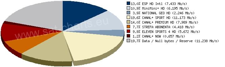 Analysis of mux 11278V27500 on Eutelsat Hot Bird 13B/13C/13D