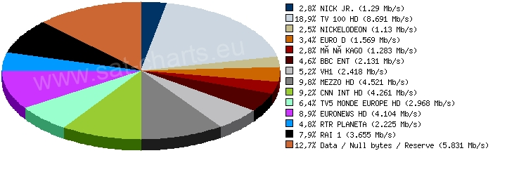 Analysis of mux 11595H30000 on Eutelsat 7A/7B at 7°E